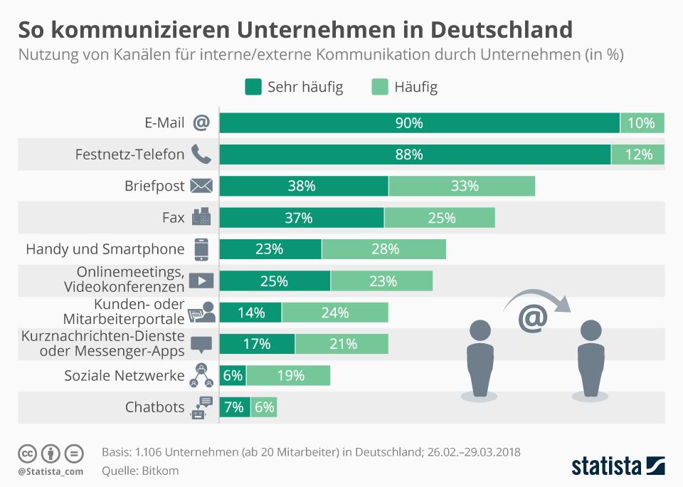 Remote Working Kommunikation Statistik